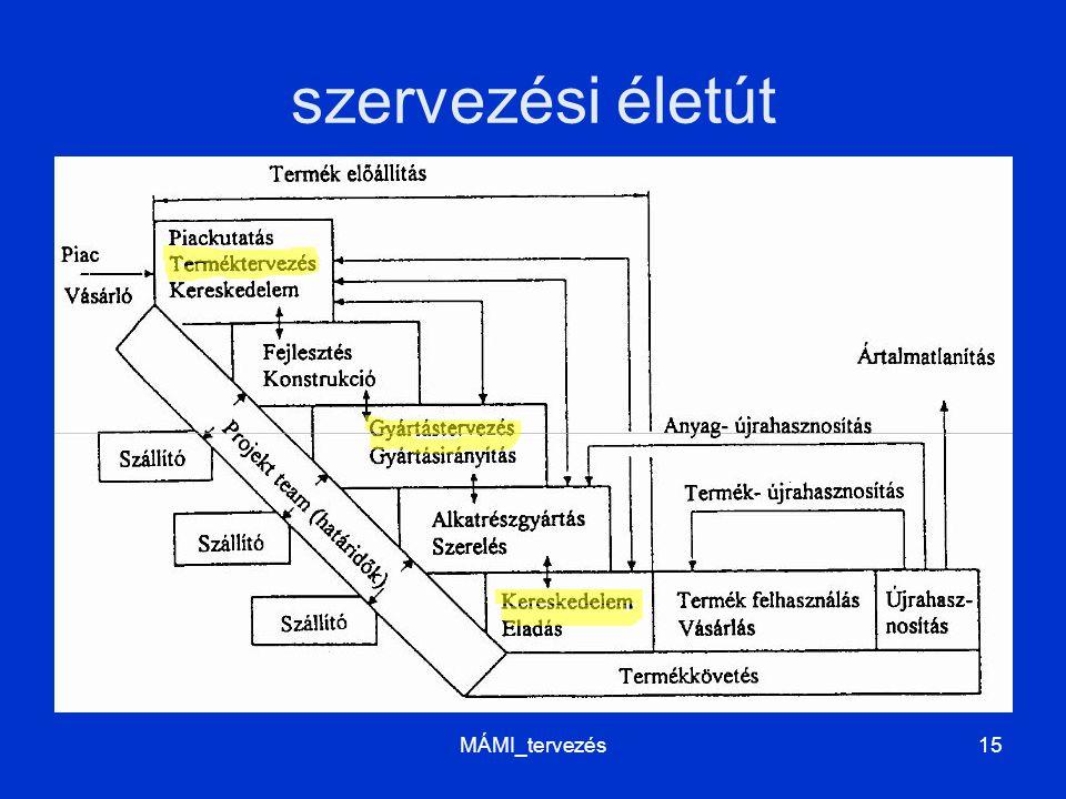 szervezési életút MÁMI_tervezés