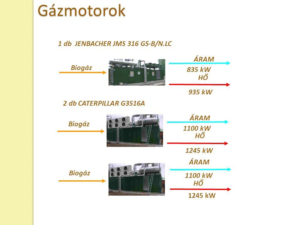 Gázmotorok 1 db JENBACHER JMS 316 GS-B/N.LC ÁRAM Biogáz 835 kW HŐ