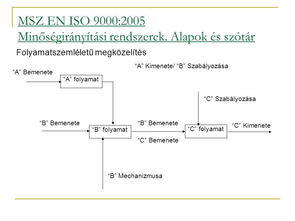 MSZ EN ISO 9000:2005 Minőségirányítási rendszerek. Alapok és szótár