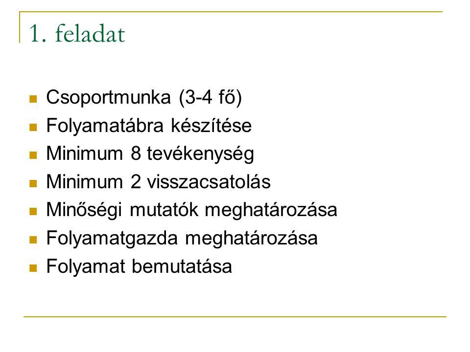 1. feladat Csoportmunka (3-4 fő) Folyamatábra készítése