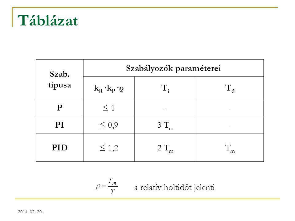 Szabályozók paraméterei