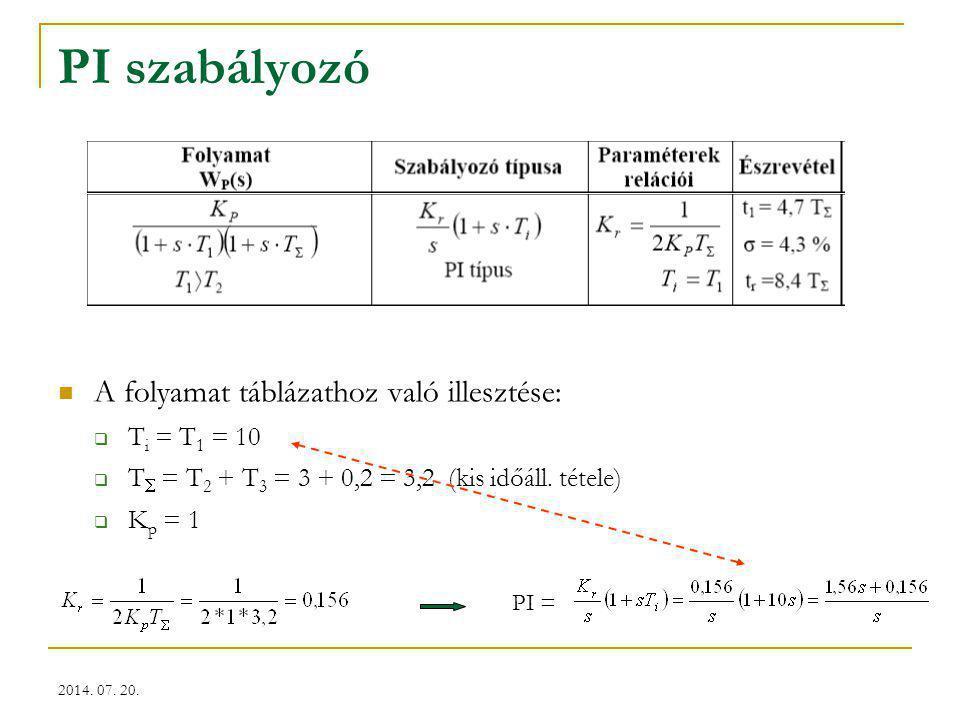 PI szabályozó A folyamat táblázathoz való illesztése: Ti = T1 = 10