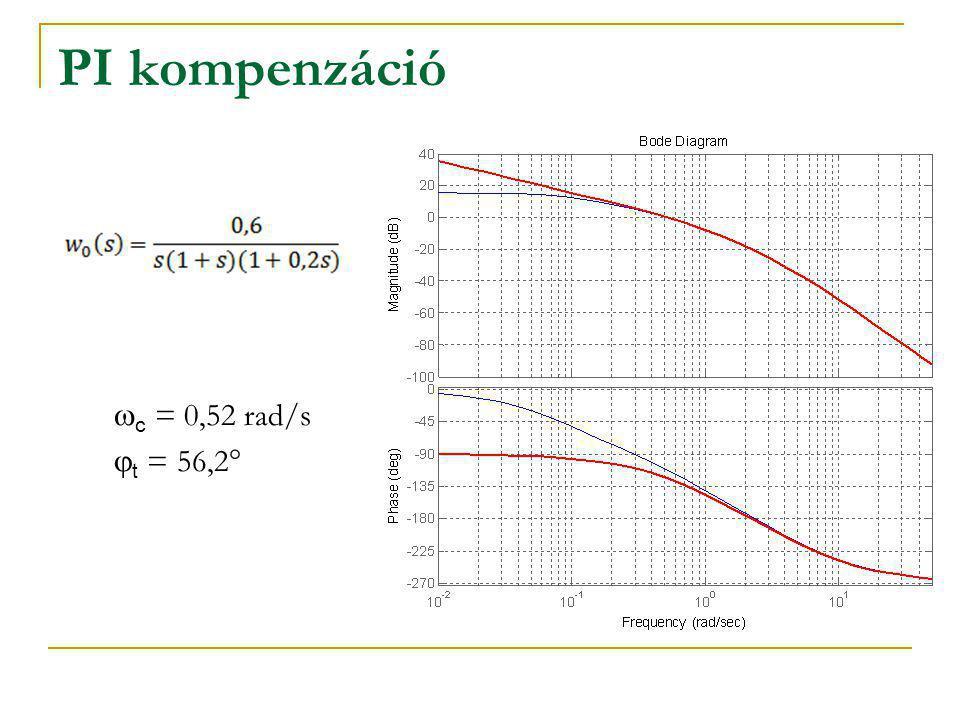 PI kompenzáció wc = 0,52 rad/s jt = 56,2°