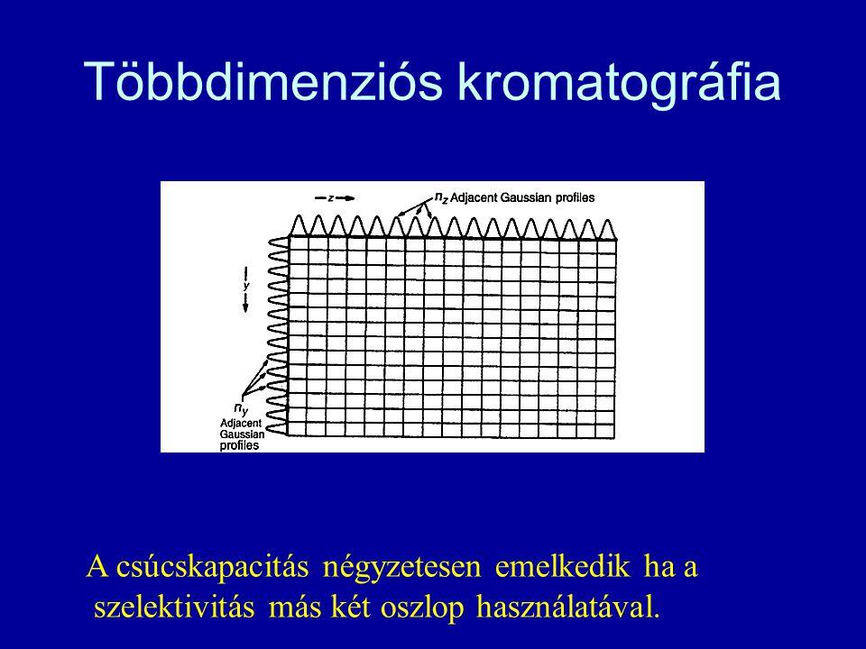 Többdimenziós kromatográfia