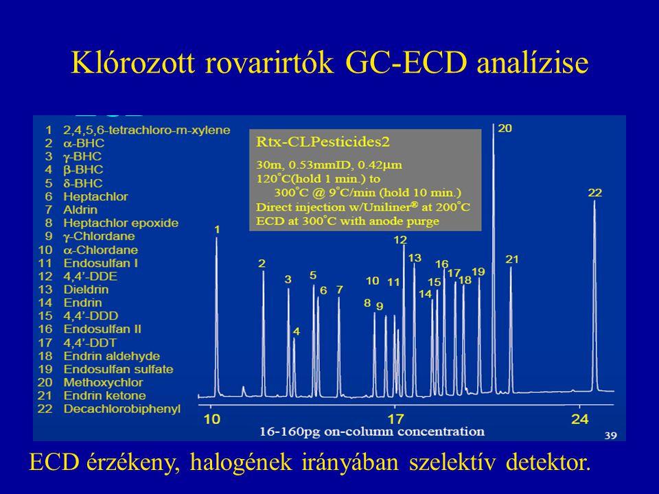 Klórozott rovarirtók GC-ECD analízise