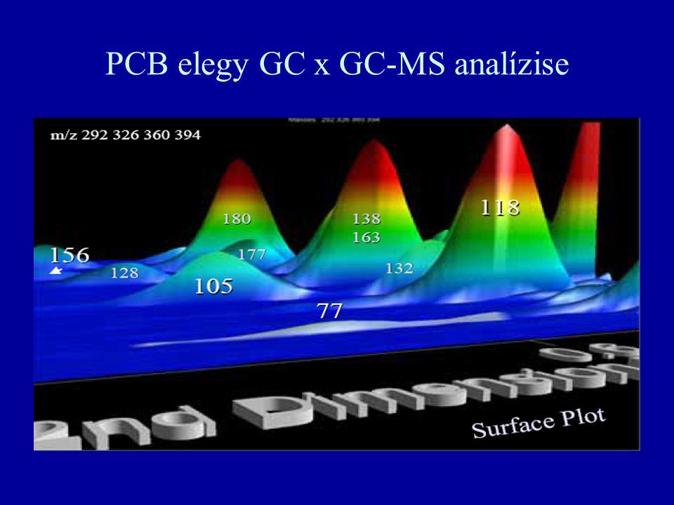 PCB elegy GC x GC-MS analízise
