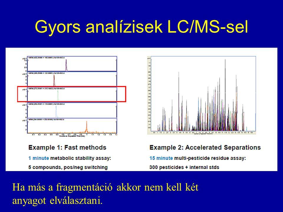 Gyors analízisek LC/MS-sel