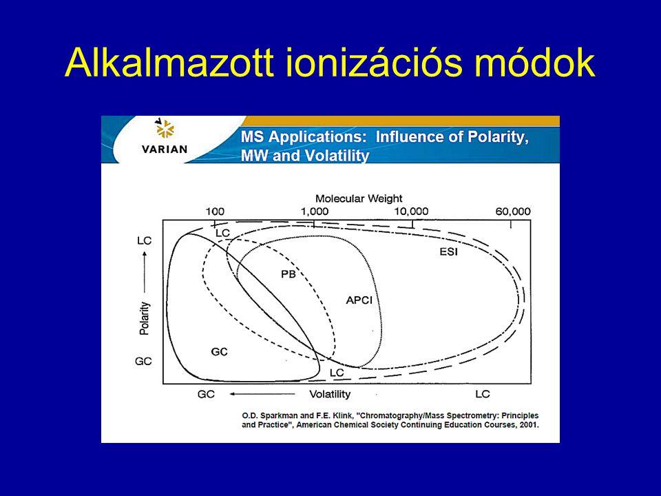 Alkalmazott ionizációs módok