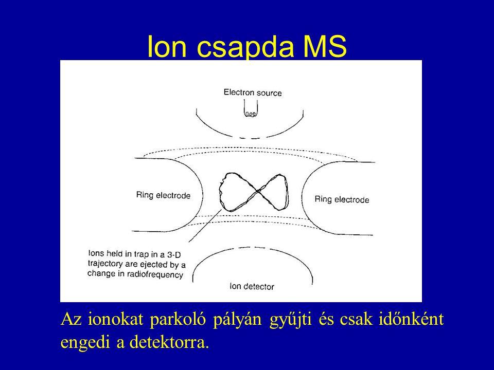 Ion csapda MS Az ionokat parkoló pályán gyűjti és csak időnként