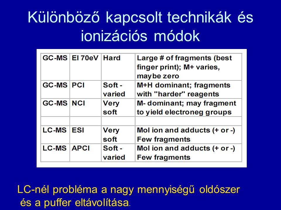 Különböző kapcsolt technikák és ionizációs módok