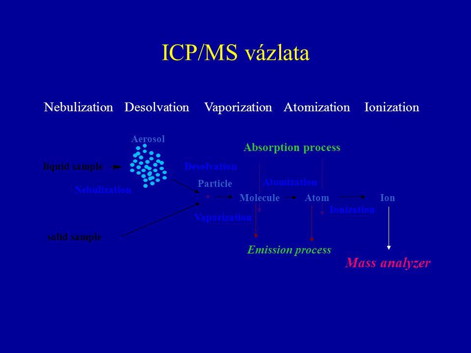 ICP/MS vázlata Mass analyzer