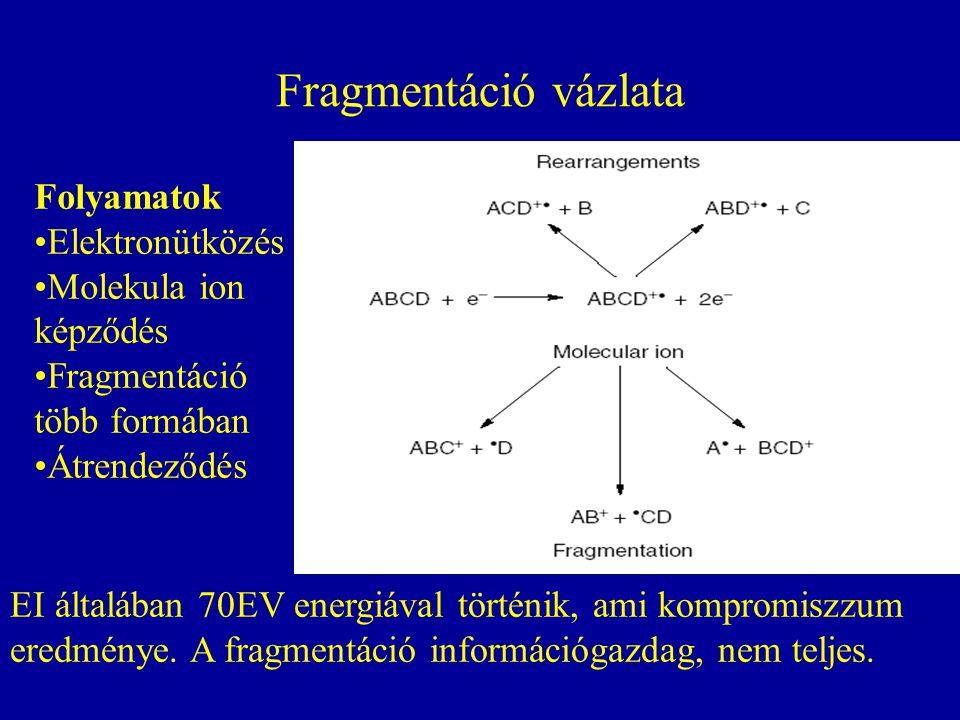 Fragmentáció vázlata Folyamatok Elektronütközés Molekula ion képződés