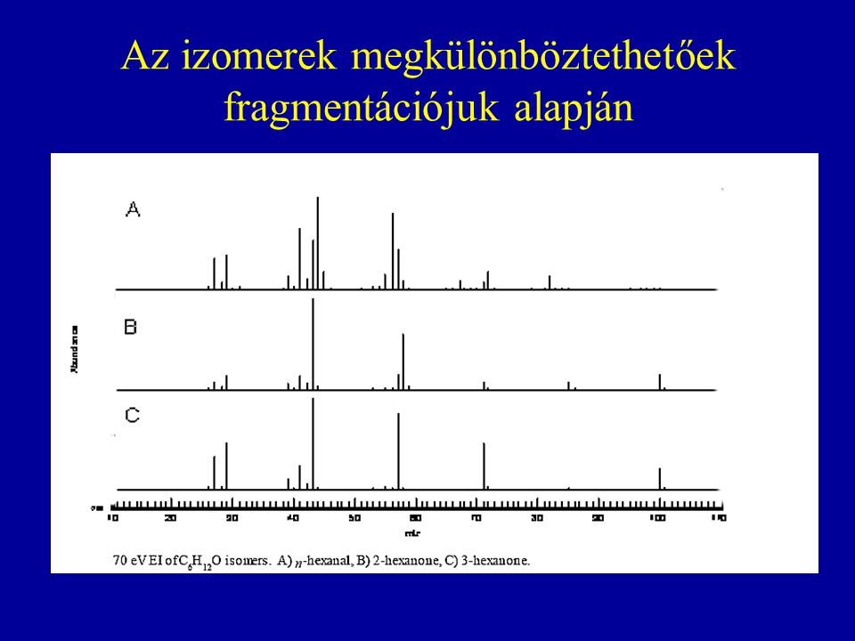 Az izomerek megkülönböztethetőek fragmentációjuk alapján