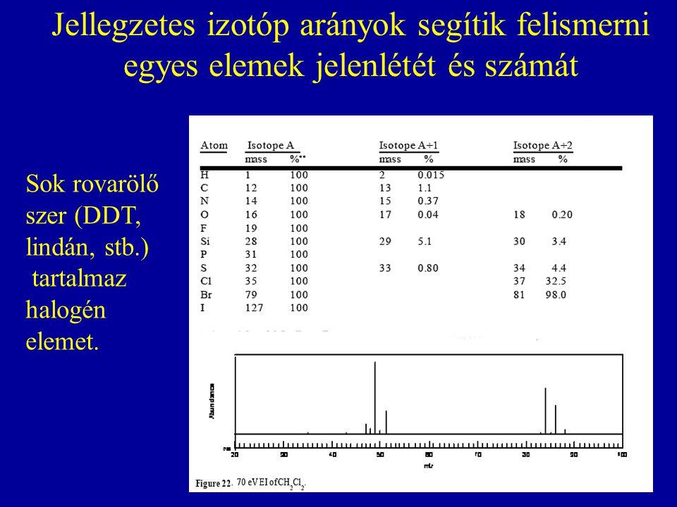 Jellegzetes izotóp arányok segítik felismerni egyes elemek jelenlétét és számát