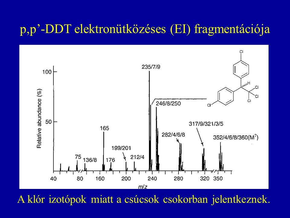 p,p'-DDT elektronütközéses (EI) fragmentációja