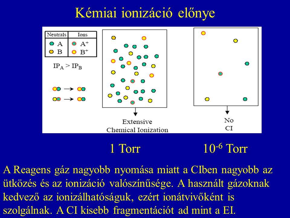 Kémiai ionizáció előnye