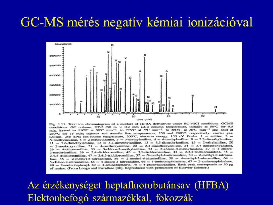 GC-MS mérés negatív kémiai ionizációval