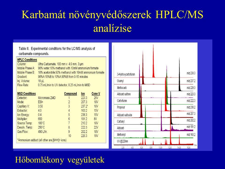 Karbamát növényvédőszerek HPLC/MS analízise