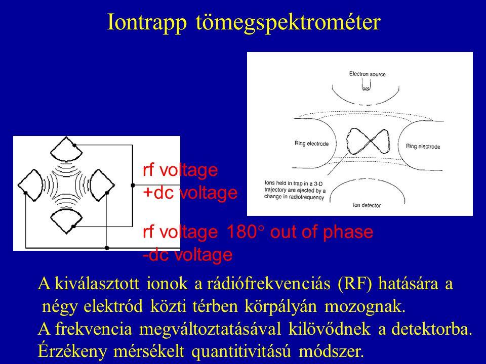 Iontrapp tömegspektrométer
