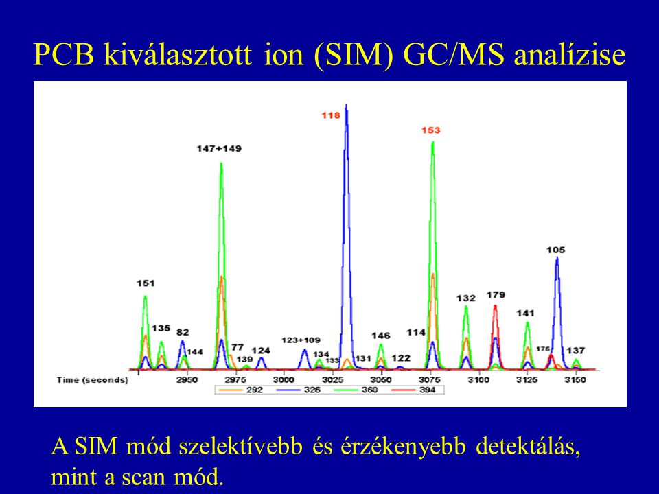PCB kiválasztott ion (SIM) GC/MS analízise