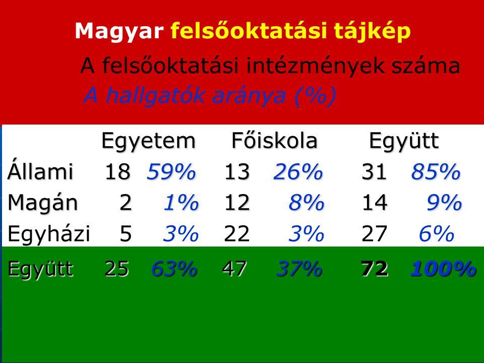 Magyar felsőoktatási tájkép A felsőoktatási intézmények száma