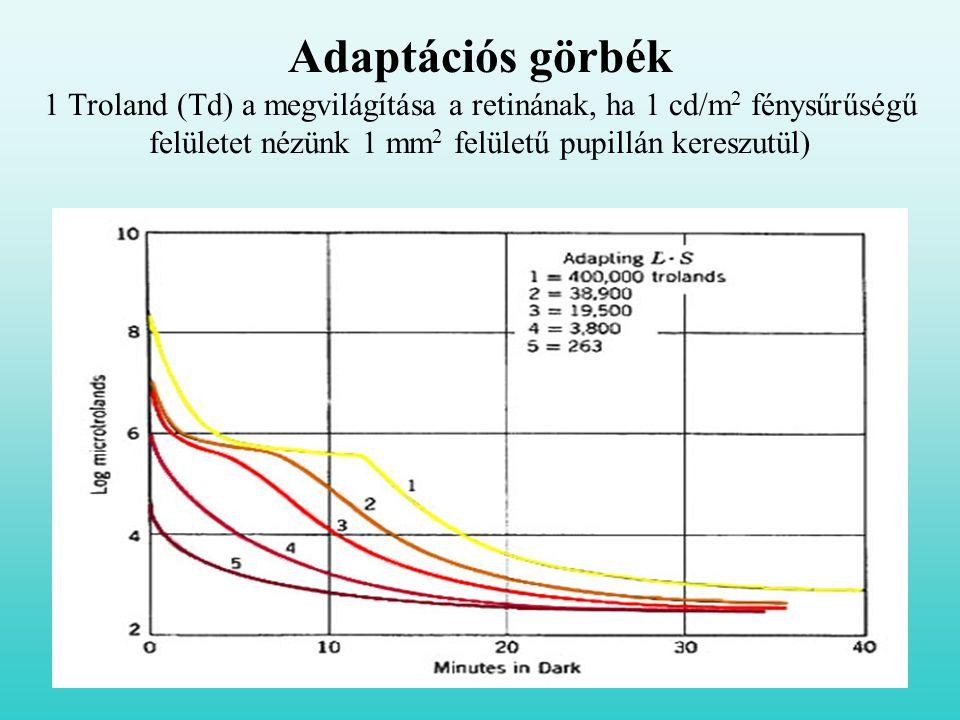 Adaptációs görbék 1 Troland (Td) a megvilágítása a retinának, ha 1 cd/m2 fénysűrűségű felületet nézünk 1 mm2 felületű pupillán kereszutül)