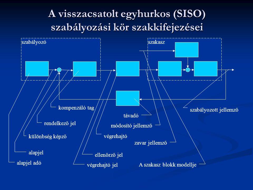 A visszacsatolt egyhurkos (SISO) szabályozási kör szakkifejezései
