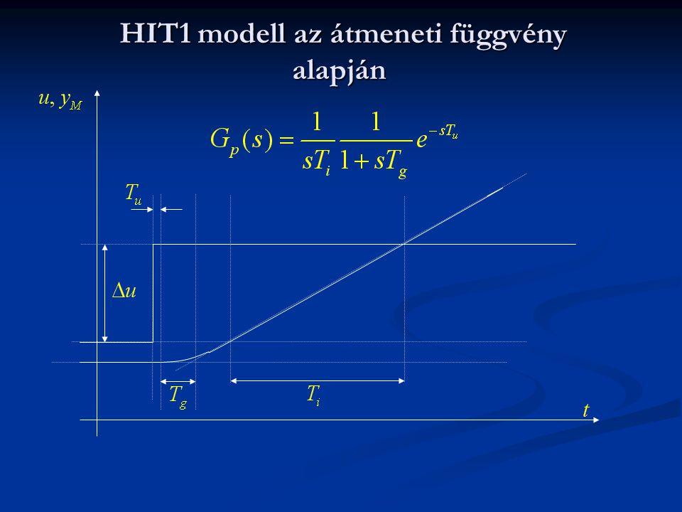 HIT1 modell az átmeneti függvény alapján