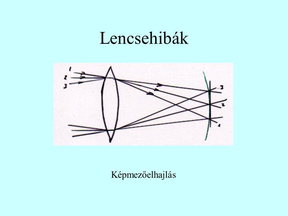 Lencsehibák Képmezőelhajlás