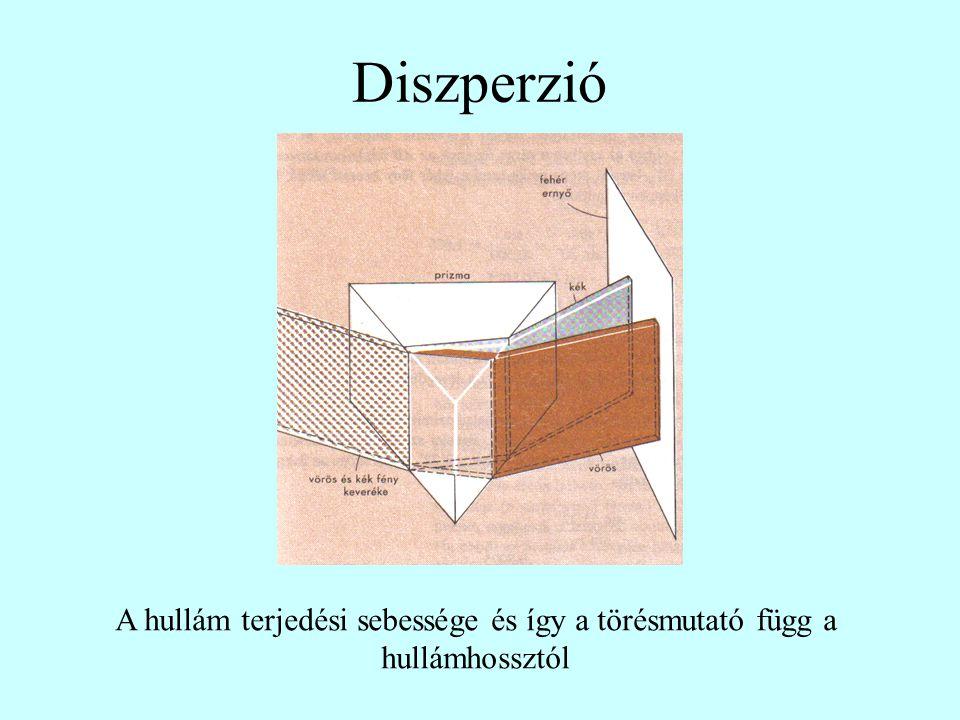 Diszperzió A hullám terjedési sebessége és így a törésmutató függ a hullámhossztól
