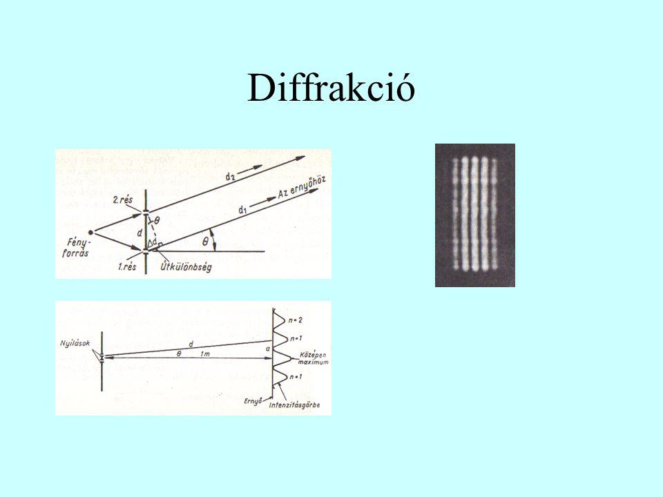 Diffrakció