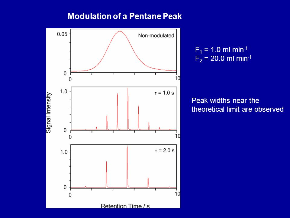 Modulation of a Pentane Peak