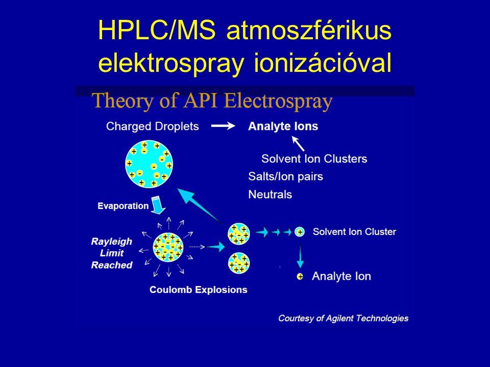 HPLC/MS atmoszférikus elektrospray ionizációval