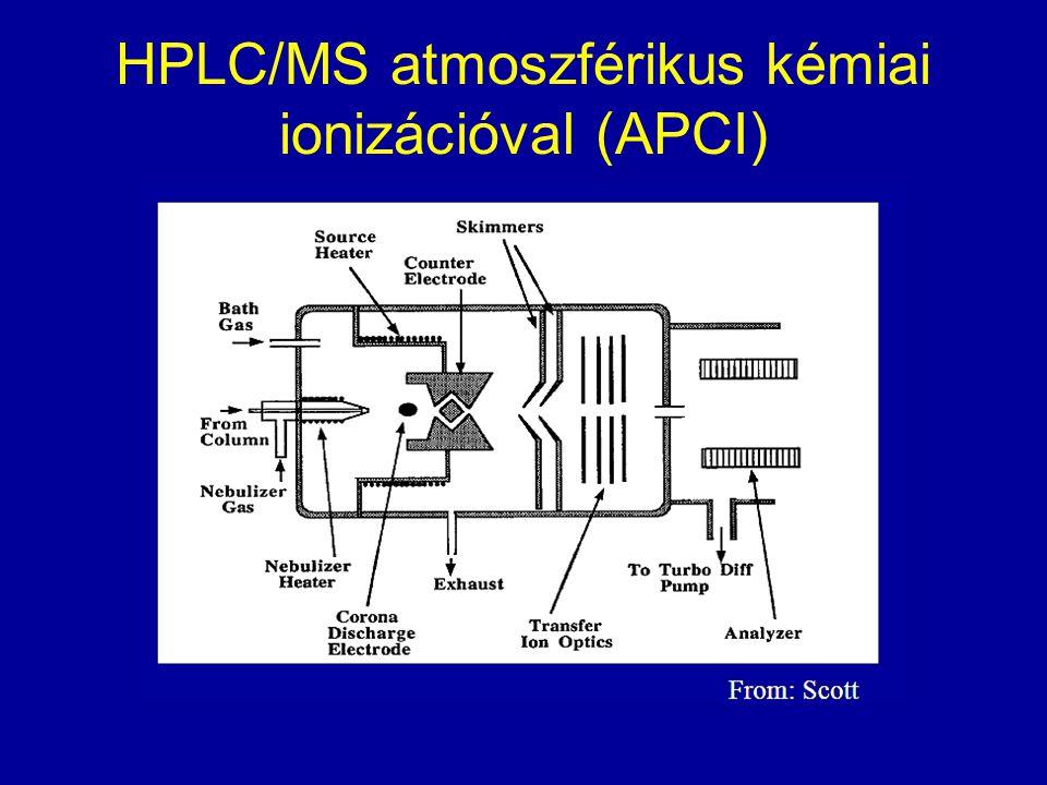 HPLC/MS atmoszférikus kémiai ionizációval (APCI)