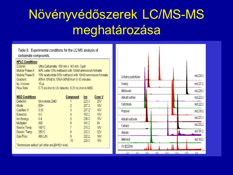 Növényvédőszerek LC/MS-MS meghatározása