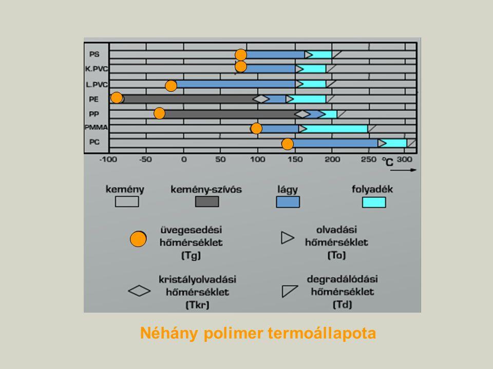 Néhány polimer termoállapota