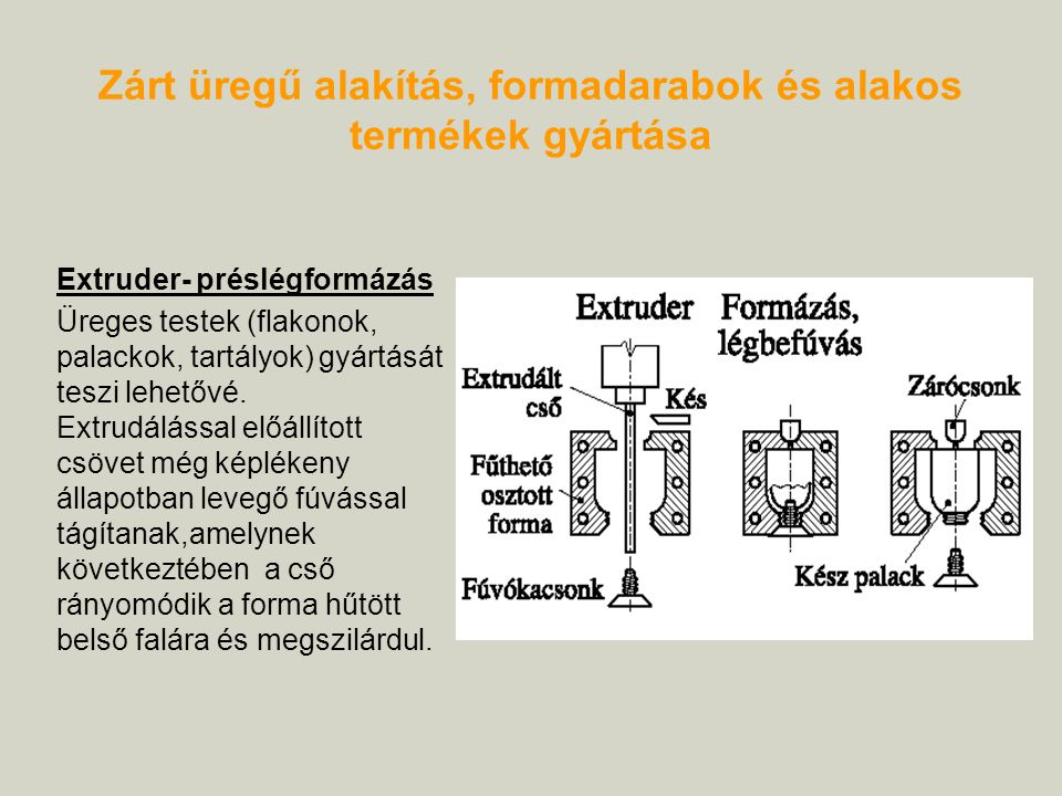 Zárt üregű alakítás, formadarabok és alakos termékek gyártása