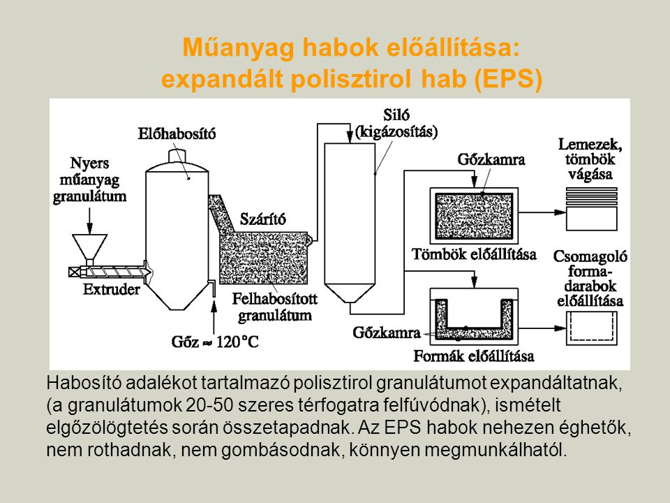 Műanyag habok előállítása: expandált polisztirol hab (EPS)