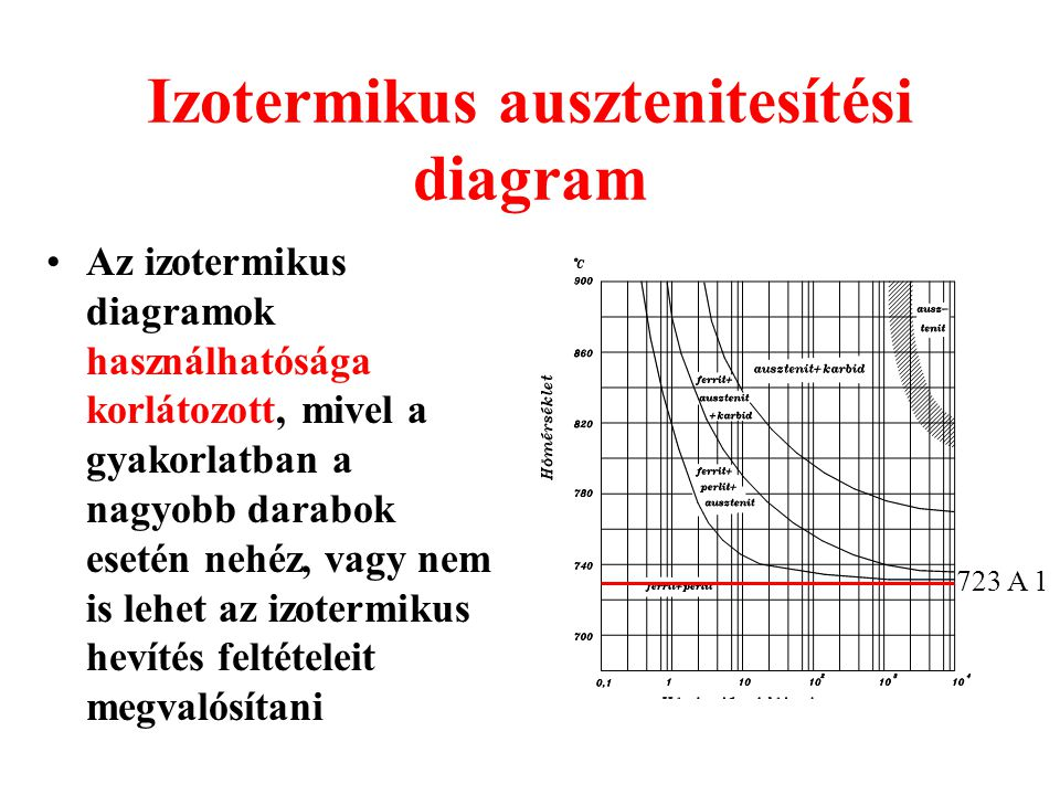 Izotermikus ausztenitesítési diagram