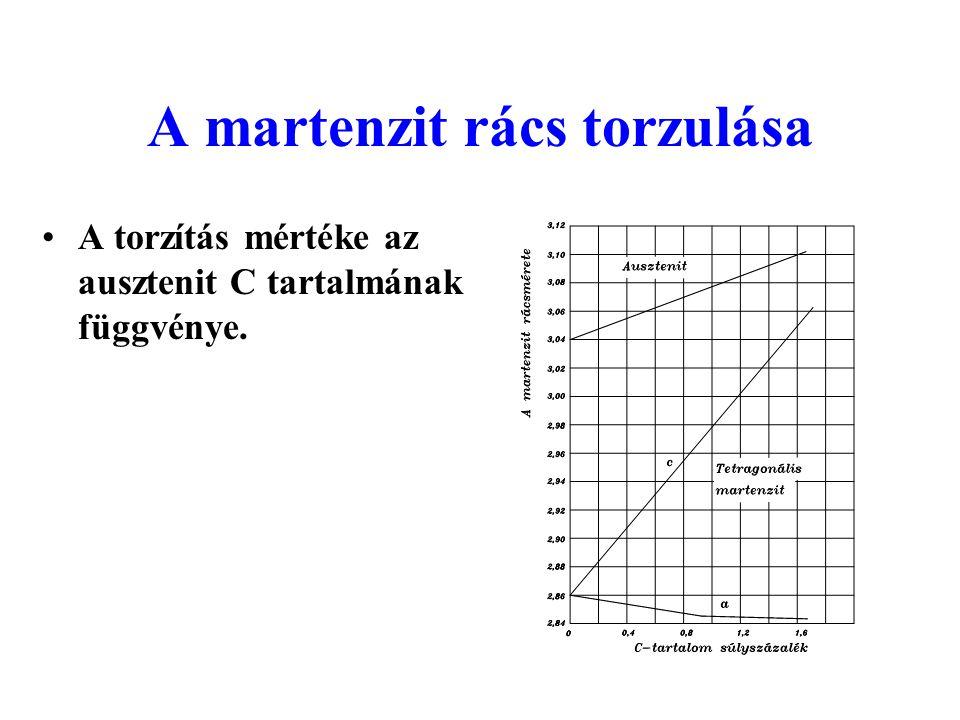A martenzit rács torzulása