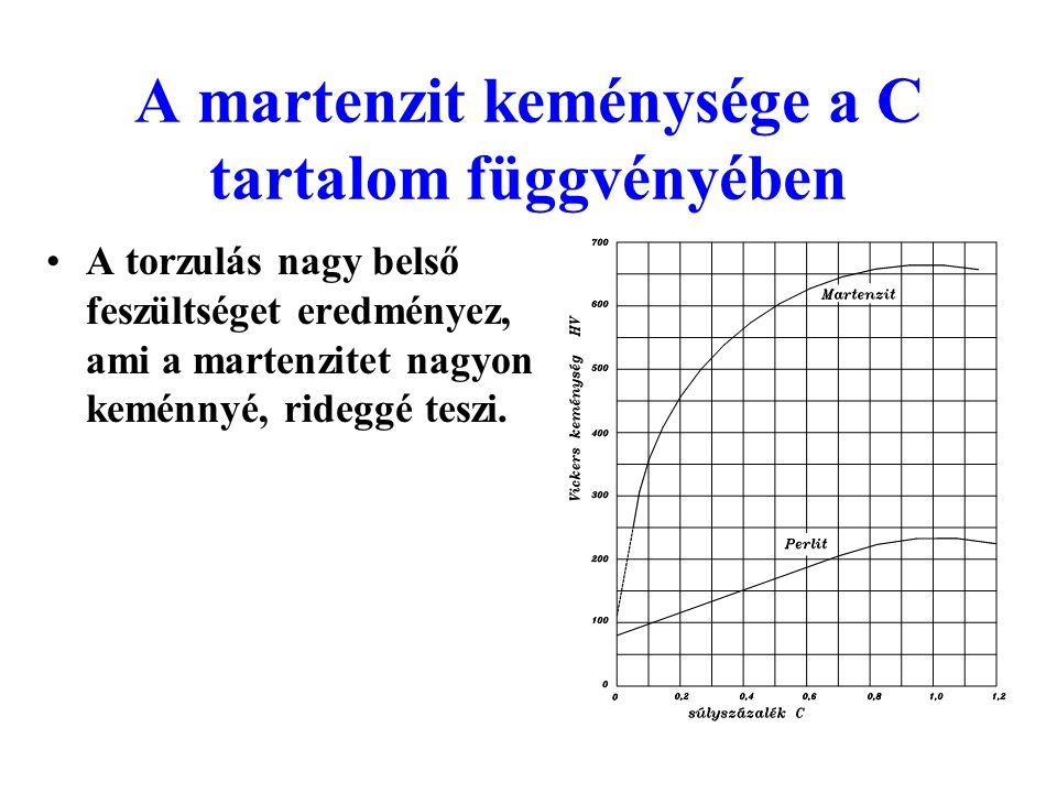 A martenzit keménysége a C tartalom függvényében