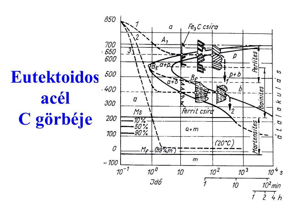 Eutektoidos acél C görbéje