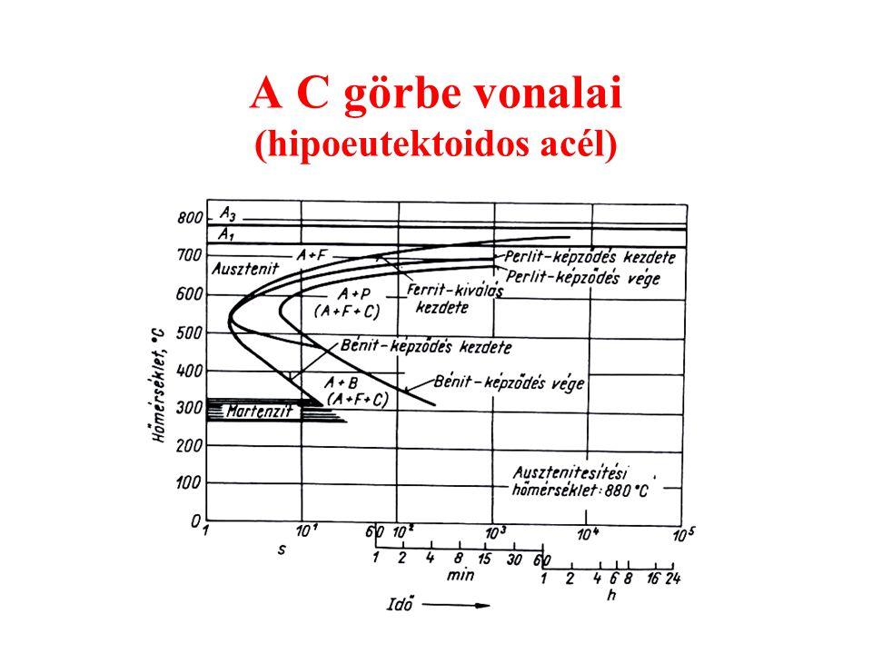 A C görbe vonalai (hipoeutektoidos acél)