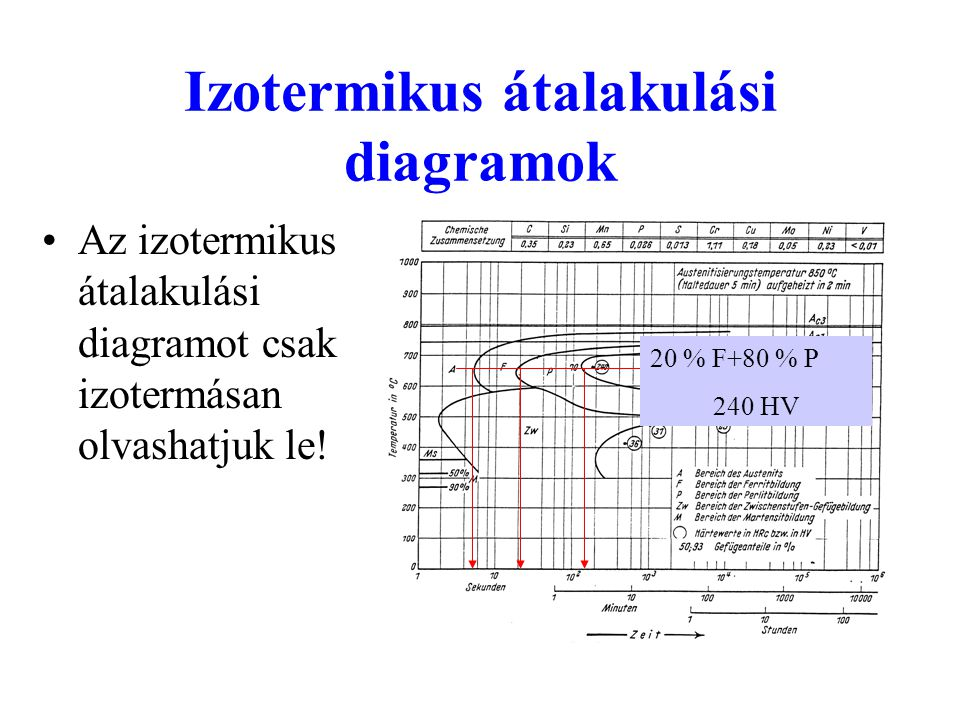 Izotermikus átalakulási diagramok