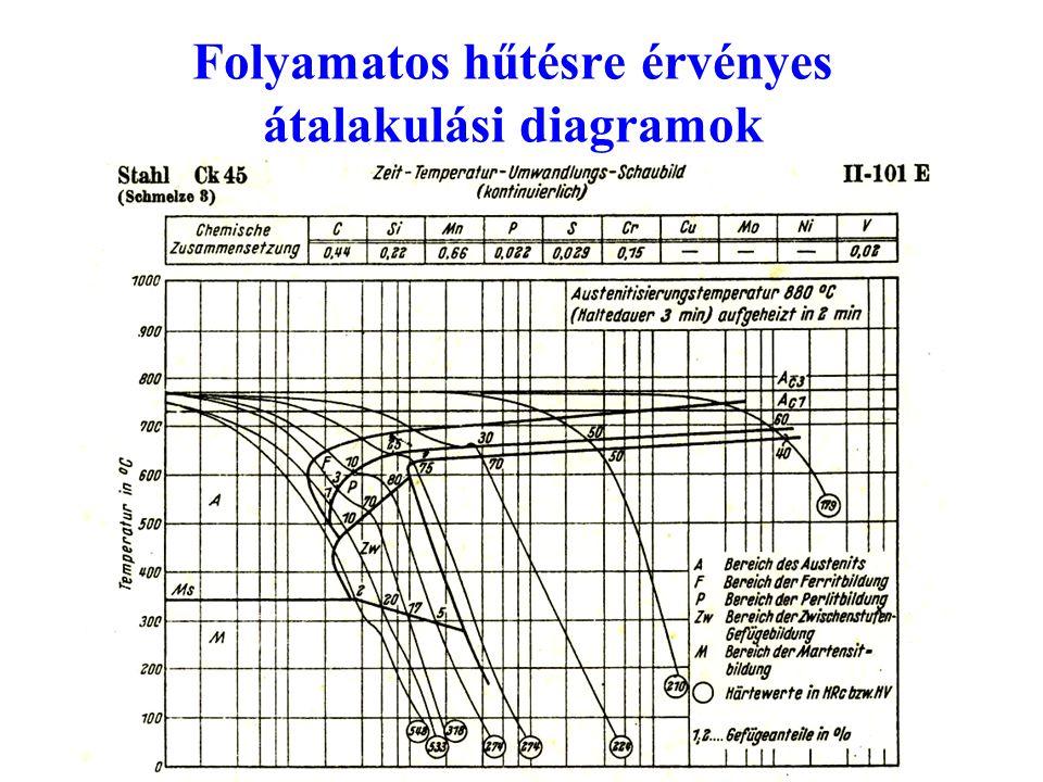 Folyamatos hűtésre érvényes átalakulási diagramok