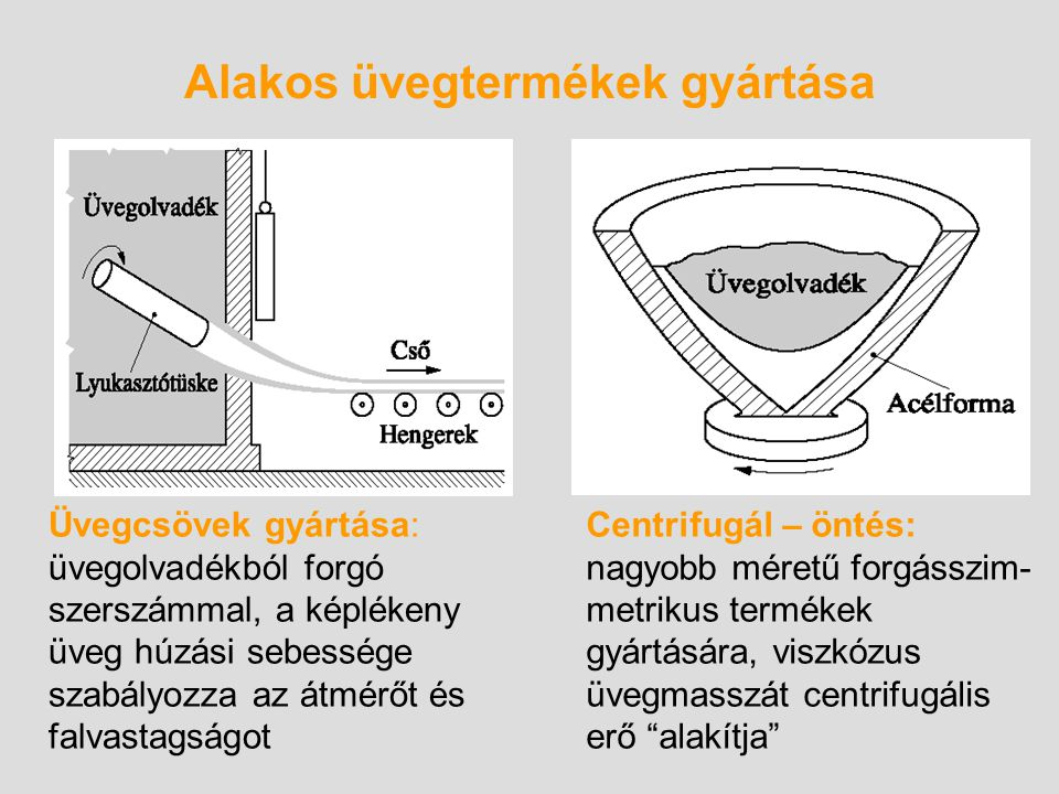 Alakos üvegtermékek gyártása