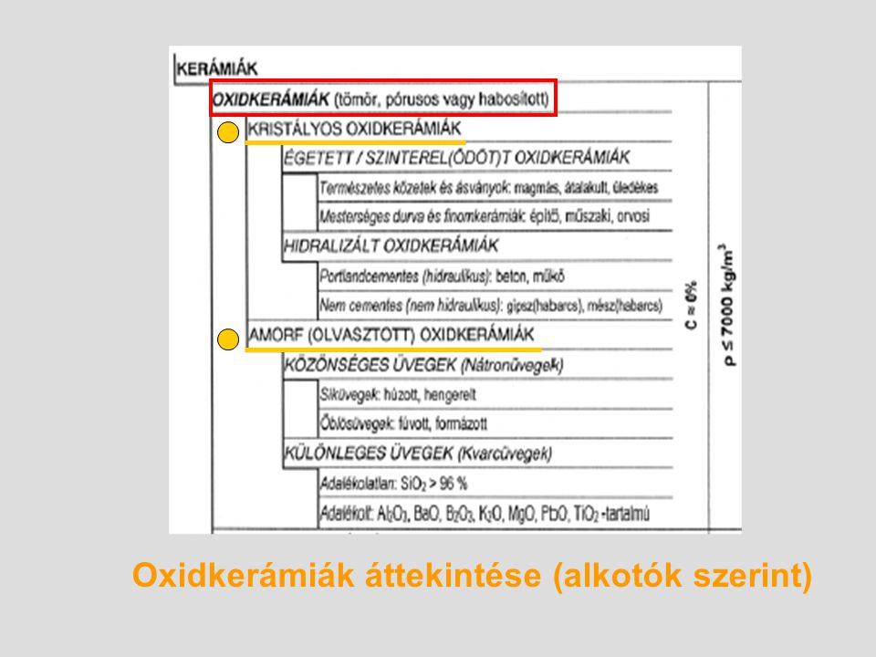 Oxidkerámiák áttekintése (alkotók szerint)