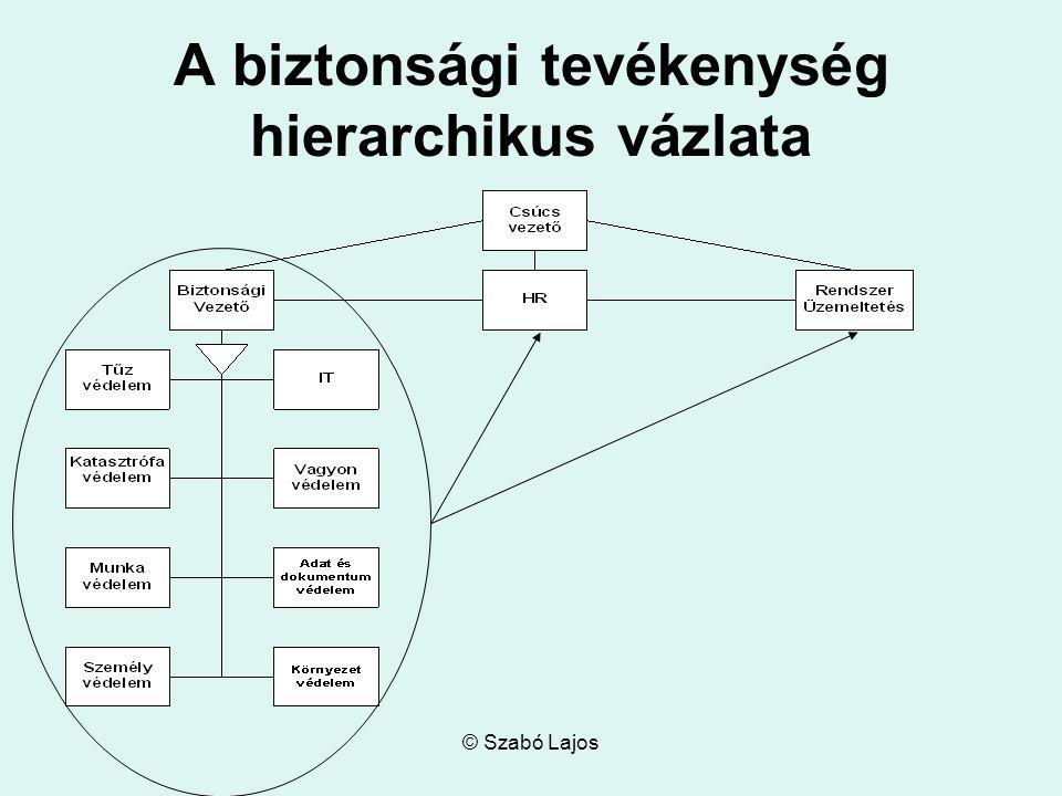 A biztonsági tevékenység hierarchikus vázlata