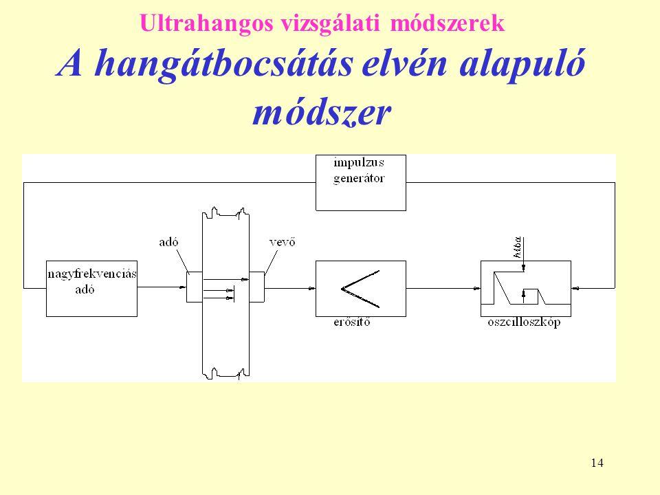 Ultrahangos vizsgálati módszerek A hangátbocsátás elvén alapuló módszer