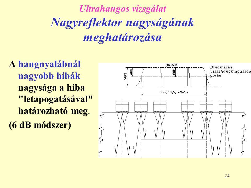Ultrahangos vizsgálat Nagyreflektor nagyságának meghatározása